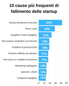 startup fallite motivi